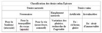 Classification des désirs selon Epicure
